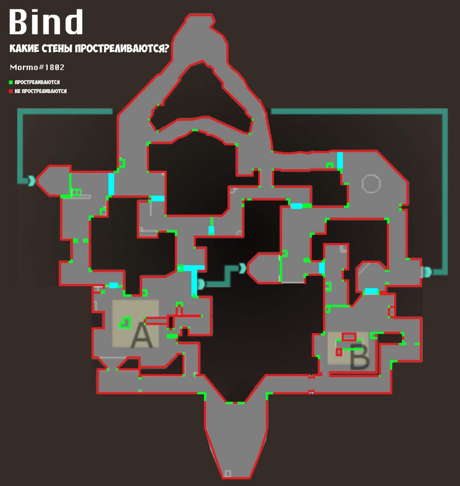 Прострелы Bind